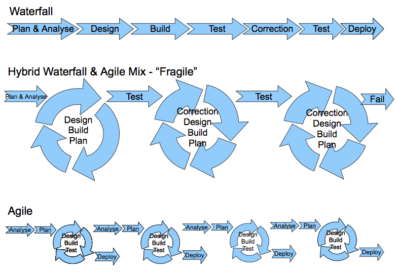Brief comparision in waterfall and agile